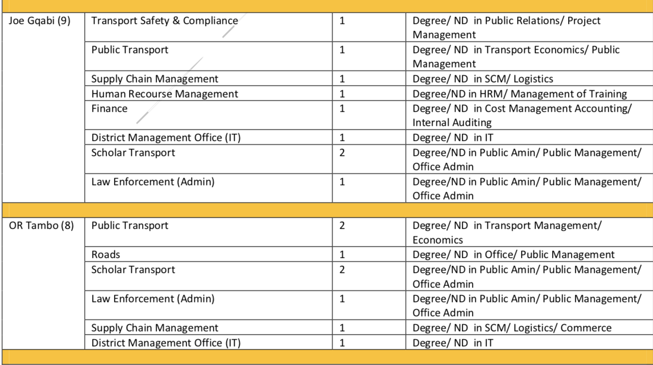 Eastern Cape Department of Transport Vacancies Blog